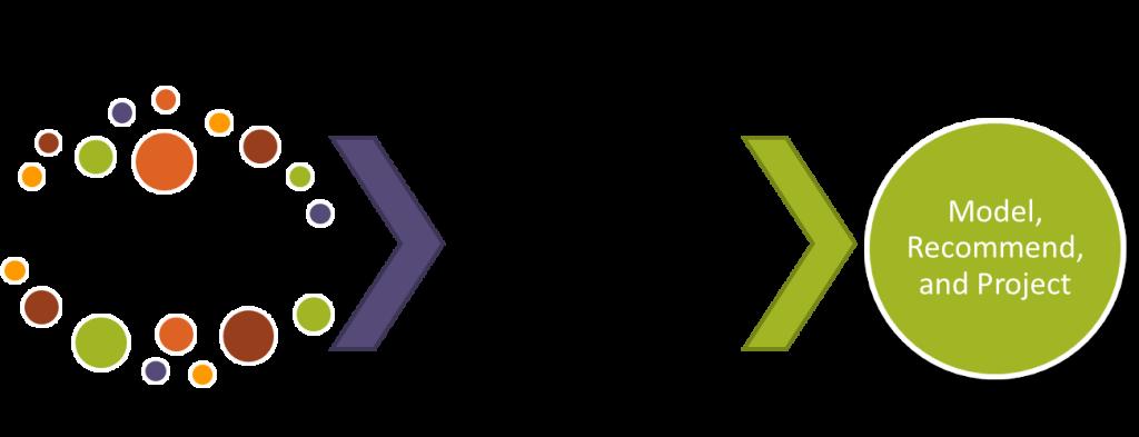 eSite methodology