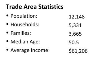 trade area demographics
