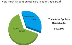 trade area revenue potential